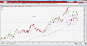 STI chart as of 20 Mar 18