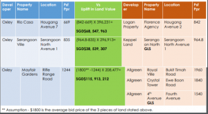 Uplift in property prices Jan 2018