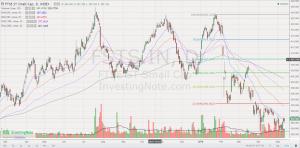 FSTS chart 11 May 18