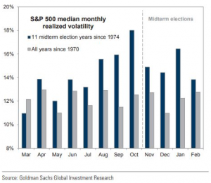 Goldman Sachs S&P500 median volatility mid term Apr 2018