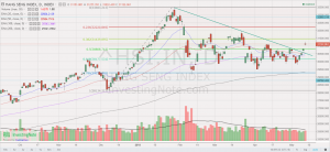 Hang Seng chart 11 May 18