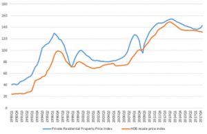Private REsidential property index