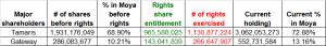 Table 2_Major shareholders raise stake in Moya above entitlement