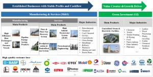 Chart 1 Sunpower business segments