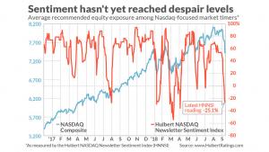 Market sentiment has not reached despair levels 11 Oct 18