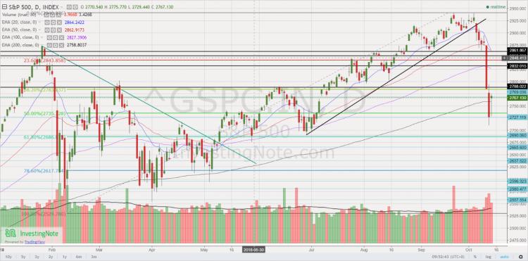 S&P500 chart 12 Oct 18