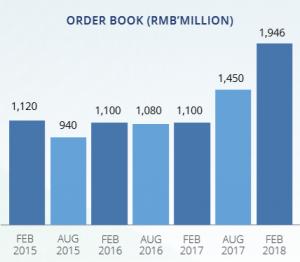 Table 2 Sunpower order books