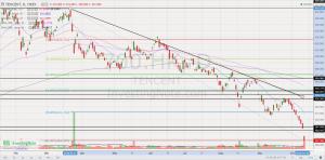 Tencent chart 11 Oct 18