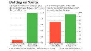 Chart 4_Santa rally