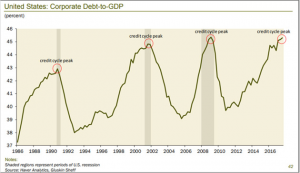 Chart 1_U.S. corporate debt as a percentage of GDP