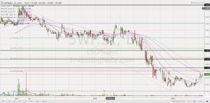 ISOTeam chart 0.230_21 May 19 close
