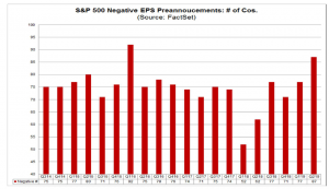 Chart 1_Factset pre announcements