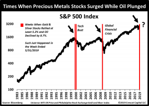 Chart 2_oil and precious metals diverge
