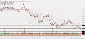 CKH chart HKD67.60
