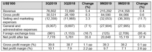 Table 1_Food Empire 3QFY19 results