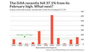 Chart 1_Number of days until end of bear market after DJIA dropped 37