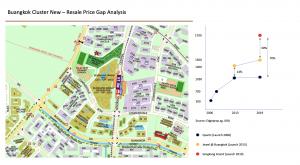 image 2 - buangkok cluster price gap