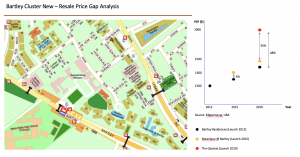 image 3 - bartley cluster price gap