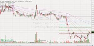 CEWL chart 10 Jun 2020