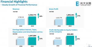 China Everbright results snapshot Jun 2020