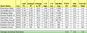 Table 1 Riverstone_one of the cheapest glovemakers by FY21F PE among peers 11 Sep 20