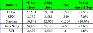 Table 1_Performance of various indices from 2 Sep to 8 Sep 20