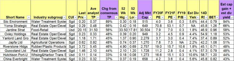 Top ten stocks sorted by total potential return 3 Sep 20