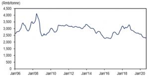 Chart 2_Methanol price since Jan 2006