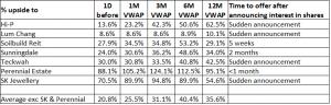 Table 1_Ave premium to VWAP