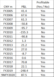 Table 1_Jiutian's past financial performance since FY2005