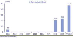 Chart 1_Yangzijiang share buyback history through 8 Dec 2020