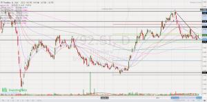 Chart 1_Thai Bev chart 29 Mar 21