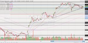 Chart 1_1 year STI price chart 5 Jul 21
