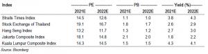 Figure 1_STI valuations among regional markets 25 Jun 21