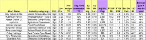 Table 1_Top ten stocks sorted by total potential return 30 Jun 21