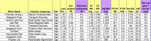 Table 2_Bottom ten stocks sorted by total potential return 30 Jun 21