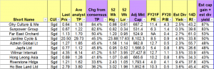 Table 1_Top ten stocks sorted by total potential return 30 Jul 21