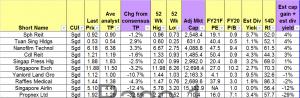 Table 2_Bottom ten stocks sorted by total potential return 30 Jul 21