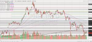 Chart 2_Hang Seng chart 3 Oct 21