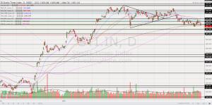 Chart 3_STI chart 3 Oct 21