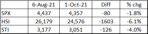 Table 1_Indices perf since my last writeup 3 Oct 21