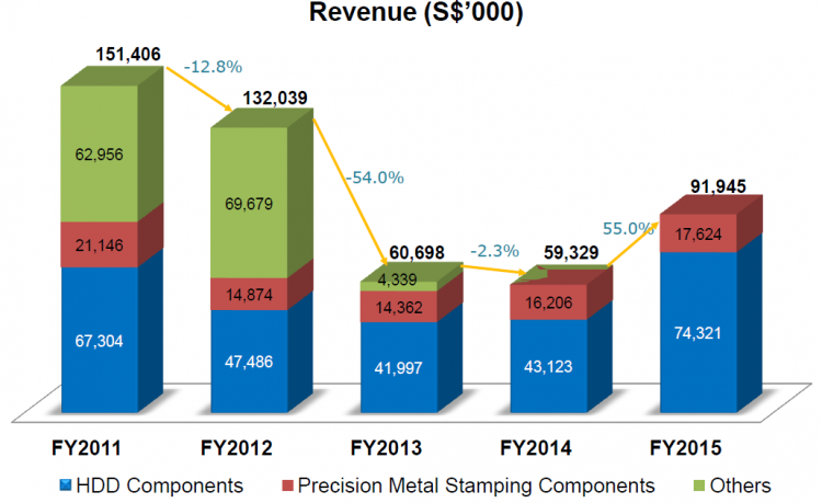 Cheung Woh - Five Year Revenue