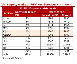 Asia equities P_BV similar to Eurozone crisis DBS