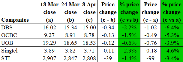 Banks' and Singtel's price change for the past two weeks 8 Apr 16