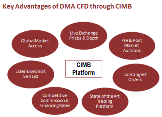 Key advantages of DMA CFD through CIMB 27 Apr 16