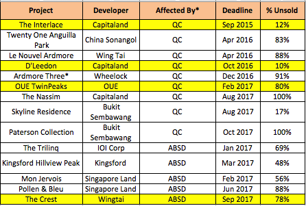 Fig 1 Selected Developer affected by QC and ABSD 30 Jun 16