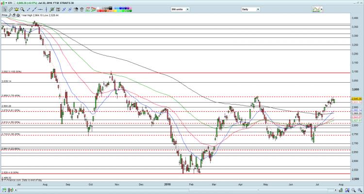 STI chart as of 22 Jul 16
