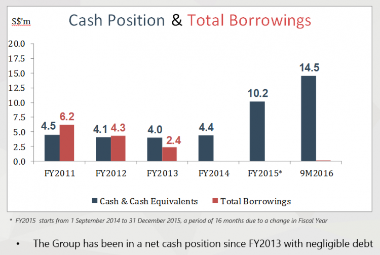 gss-cash-position-vs-total-borrowings-3qfy16