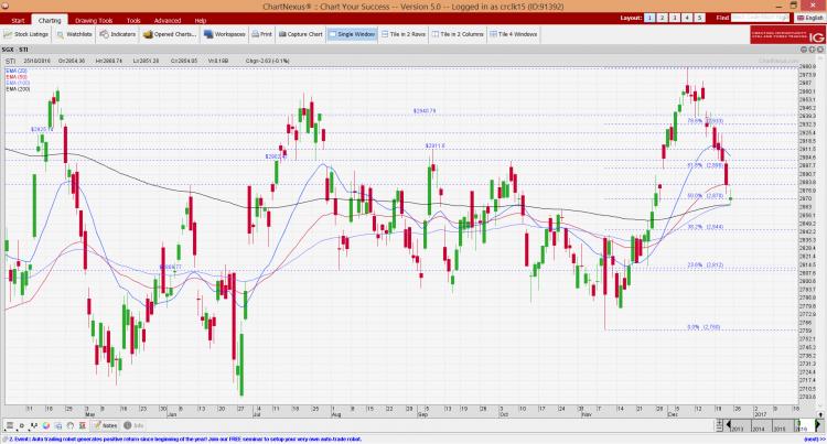 sti-chart-as-of-23-dec-16
