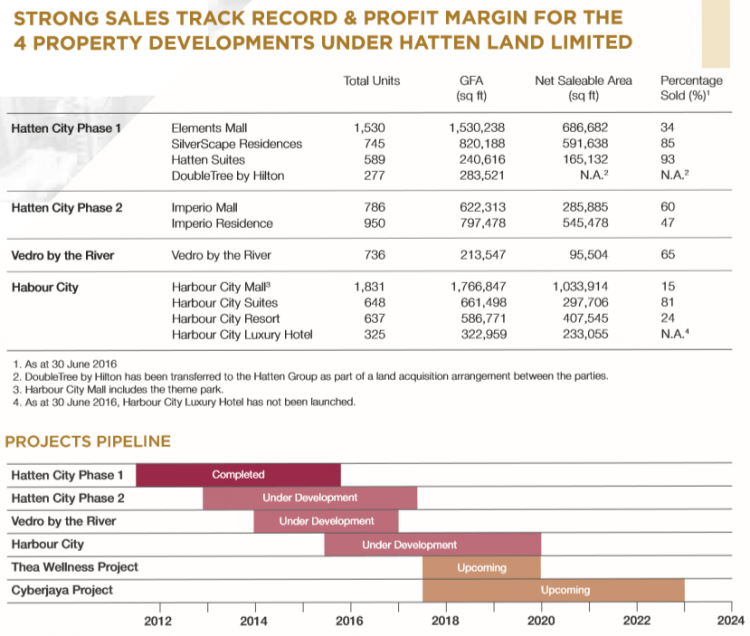 Table 2_Strong sales track record and robust project pipeline